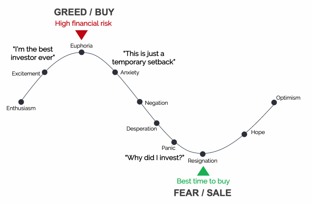 The psychological phases of the market cycle
